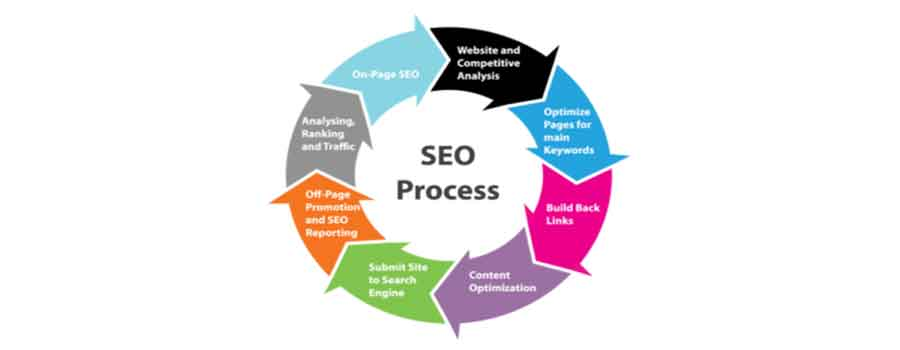 How to do Search Engine Optimization(SEO)